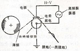 全化课堂:什么是电晕处理?9