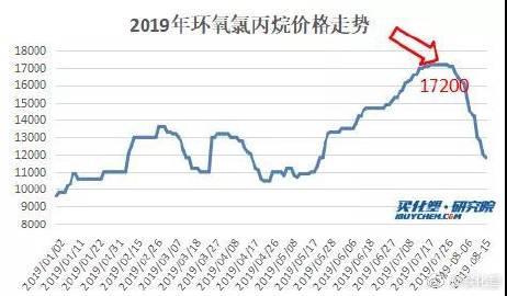 市场快讯:环氧氯丙烷、环氧树脂暴跌不止40