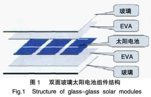全化课堂:太阳能电池EVA胶膜简介71