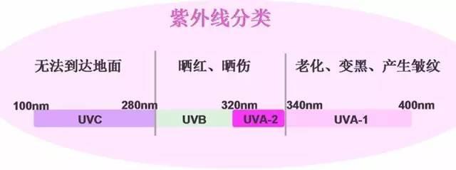 UV配方中光引发剂的科学选择25